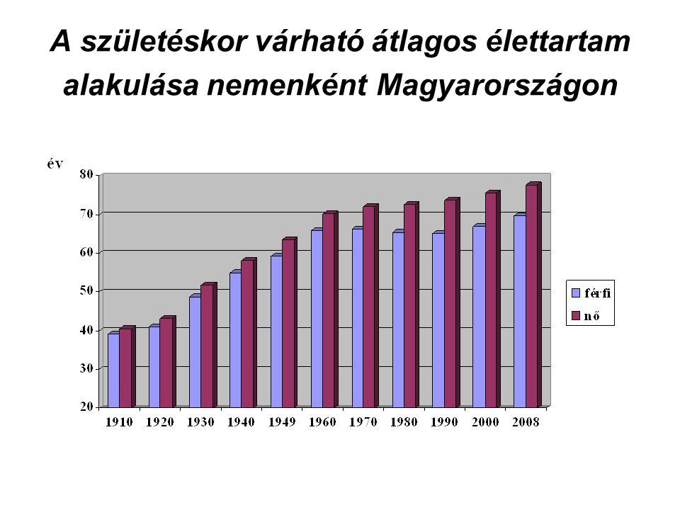 A születéskor várható átlagos élettartam alakulása nemenként Magyarországon