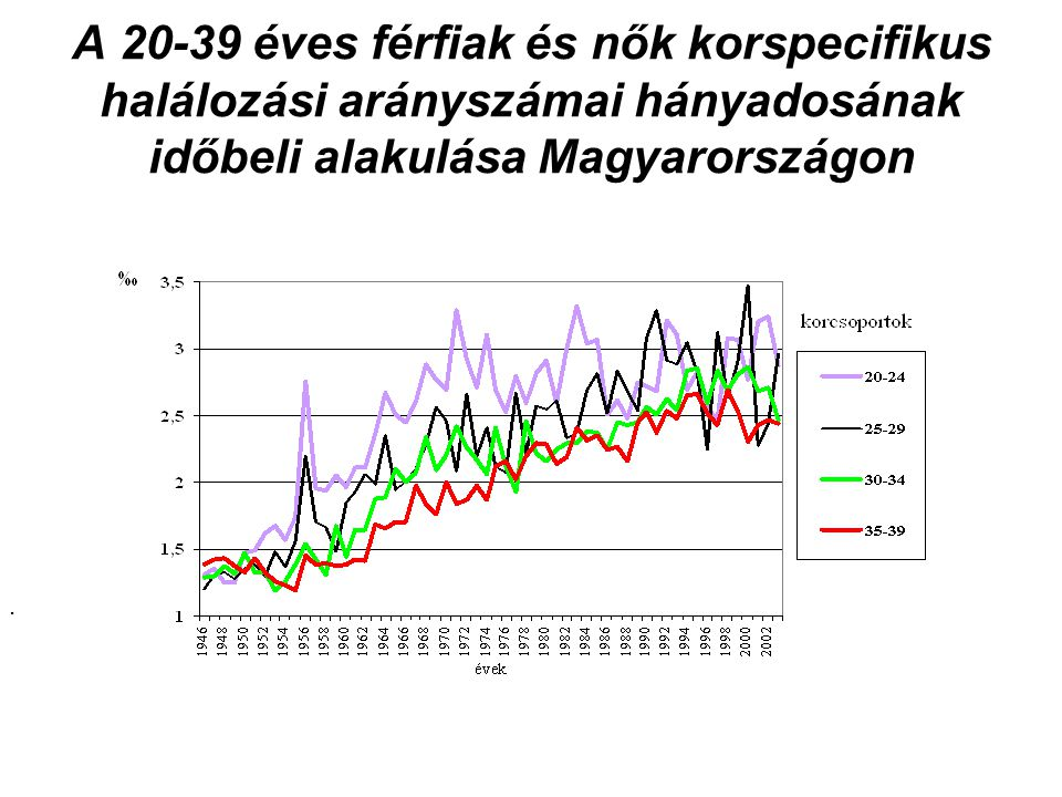 A 20-39 éves férfiak és nők korspecifikus halálozási arányszámai hányadosának időbeli alakulása Magyarországon.