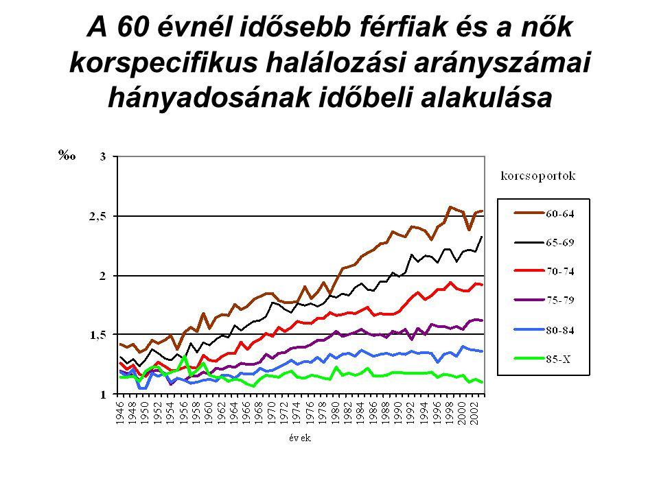 A 60 évnél idősebb férfiak és a nők korspecifikus halálozási arányszámai hányadosának időbeli alakulása