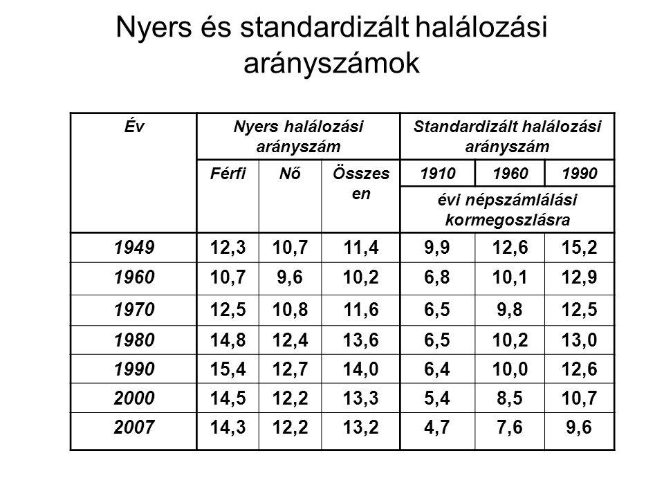 Nyers és standardizált halálozási arányszámok ÉvNyers halálozási arányszám Standardizált halálozási arányszám FérfiNőÖsszes en 191019601990 évi népszá