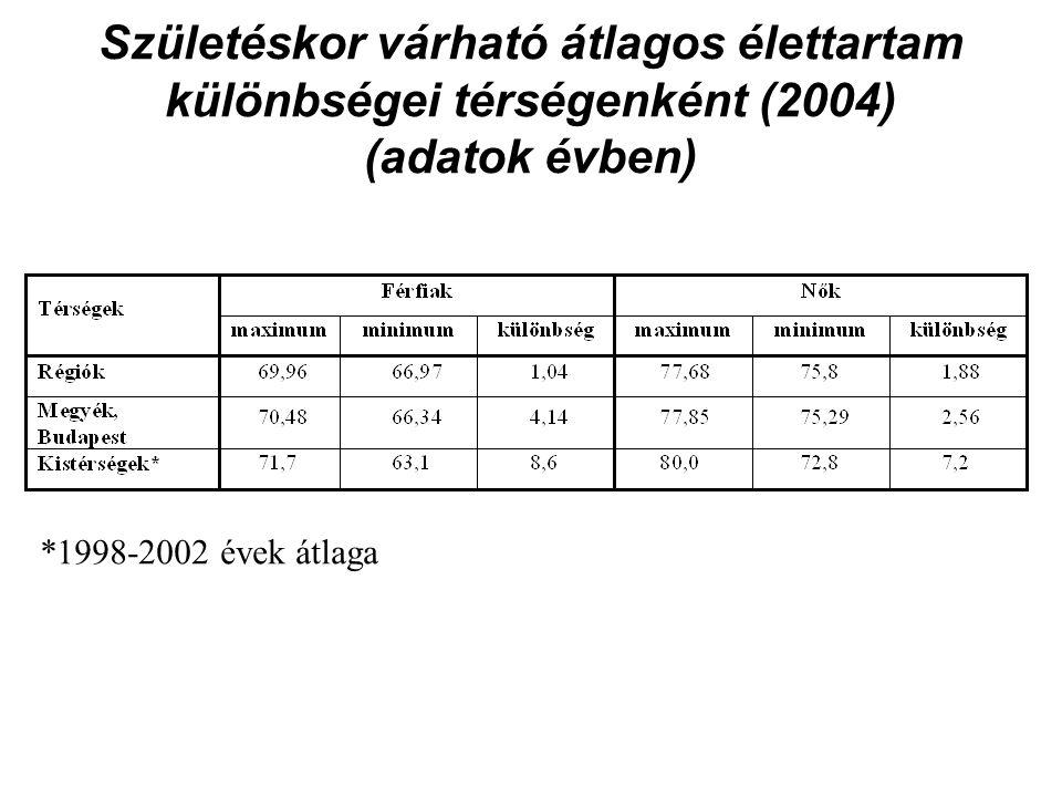 Születéskor várható átlagos élettartam különbségei térségenként (2004) (adatok évben) *1998-2002 évek átlaga