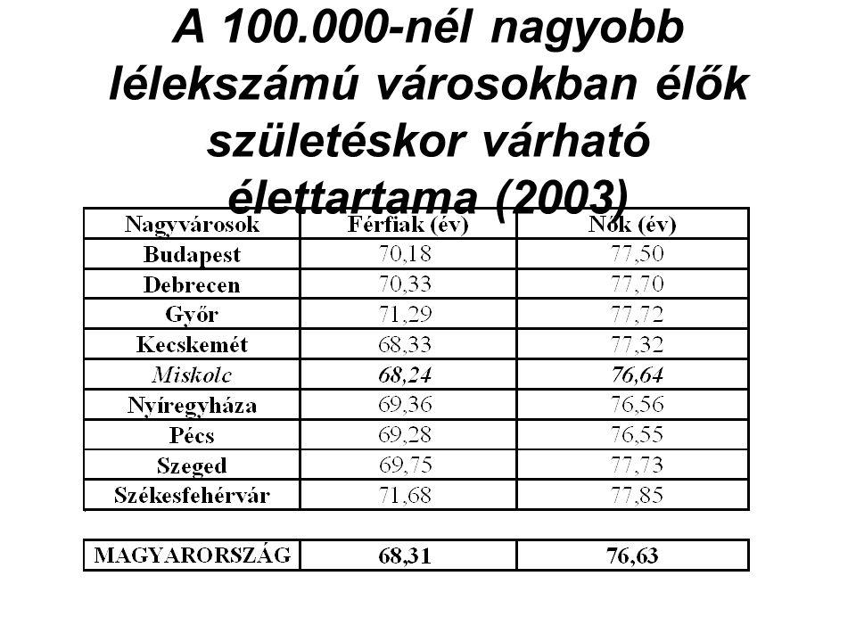 A 100.000-nél nagyobb lélekszámú városokban élők születéskor várható élettartama (2003)
