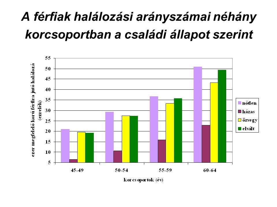 A férfiak halálozási arányszámai néhány korcsoportban a családi állapot szerint