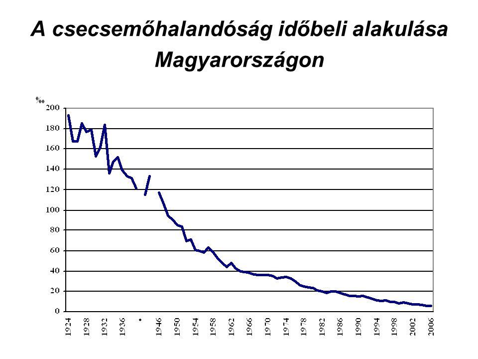 A csecsemőhalandóság időbeli alakulása Magyarországon
