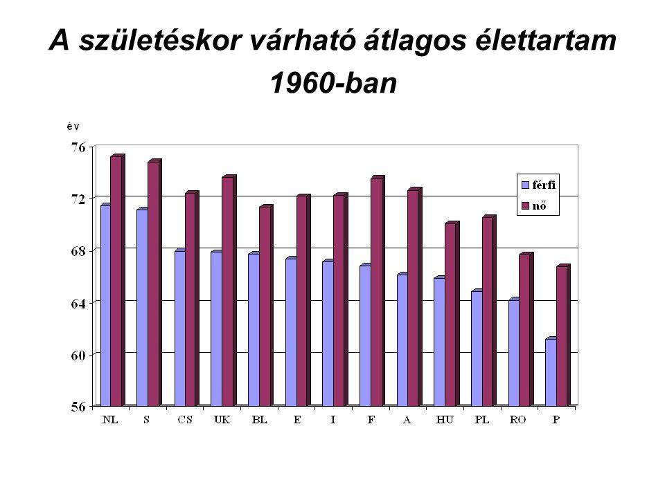A 40-59 éves férfiak és nők korspecifikus halálozási arányszámai hányadosának időbeli alakulása