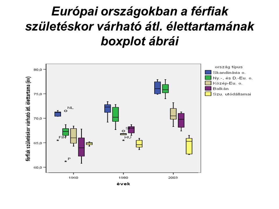 A csecsemőhalandóság az európai országokban 2004-ben