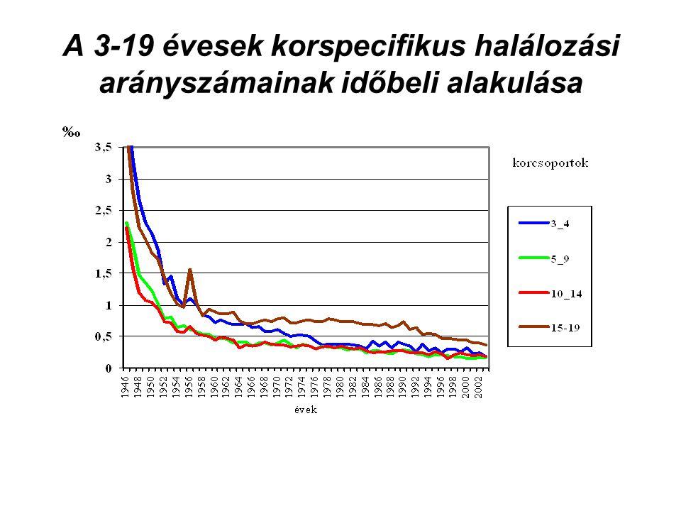 A 3-19 évesek korspecifikus halálozási arányszámainak időbeli alakulása