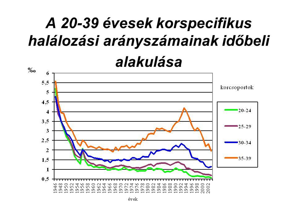Európai országokban a csecsemőhalandóságok boxplot ábrái országcsoportonként