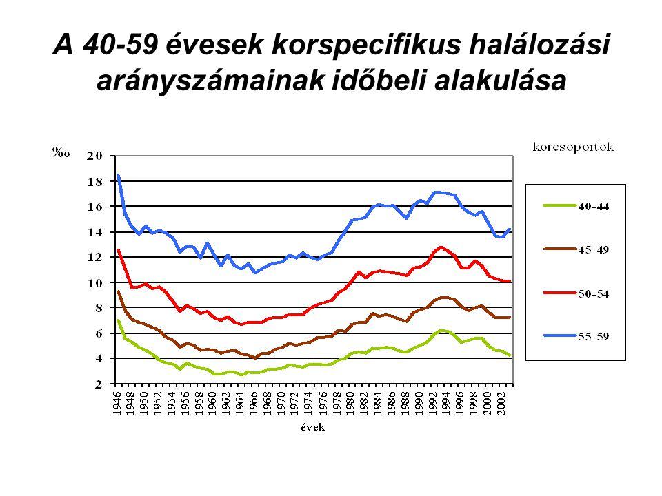 A 60-79 évesek korspecifikus halálozási arányszámainak időbeli alakulása