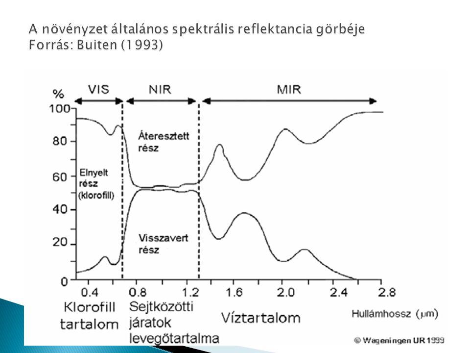  Vörös - Klorofill abszorpciós csatorna, a vegetáció illetve a vegetáción belüli különbségek elkülönítése.