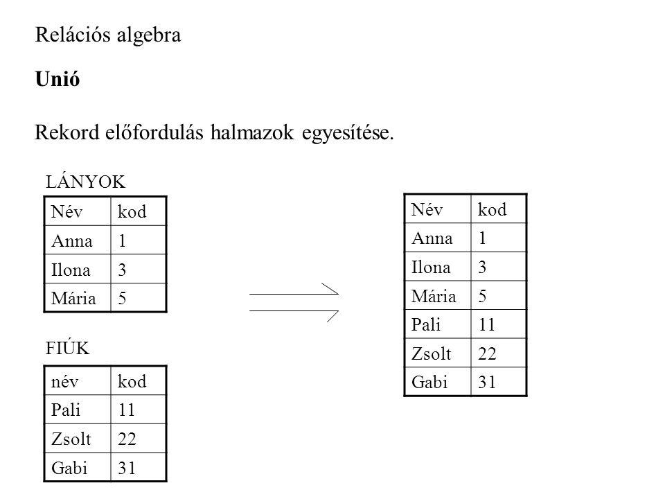 Relációs algebra Unió Rekord előfordulás halmazok egyesítése.