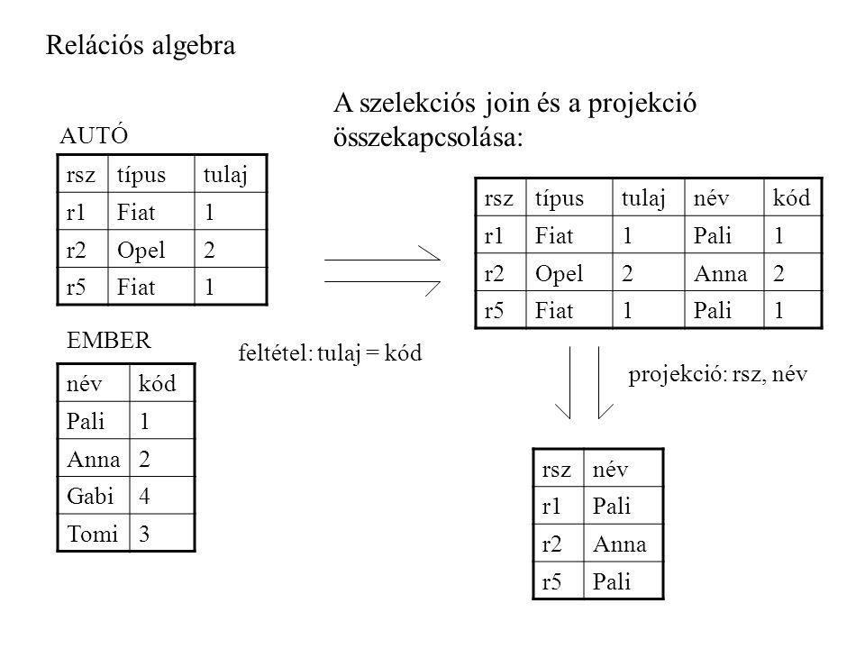 Relációs algebra A szelekciós join és a projekció összekapcsolása: rsztípustulaj r1Fiat1 r2Opel2 r5Fiat1 AUTÓ névkód Pali1 Anna2 Gabi4 Tomi3 EMBER rsztípustulajnévkód r1Fiat1Pali1 r2Opel2Anna2 r5Fiat1Pali1 feltétel: tulaj = kód projekció: rsz, név rsznév r1Pali r2Anna r5Pali