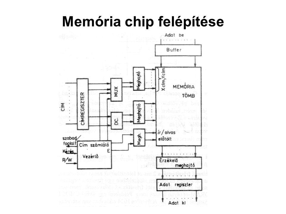 Memória chip felépítése