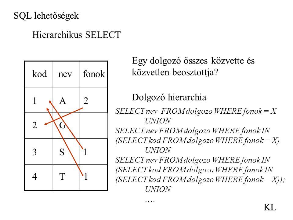 SQL lehetőségek KL Hierarchikus SELECT nevkodfonok 2A1 2 31 1T4 G S Egy dolgozó összes közvette és közvetlen beosztottja? Dolgozó hierarchia SELECT ne