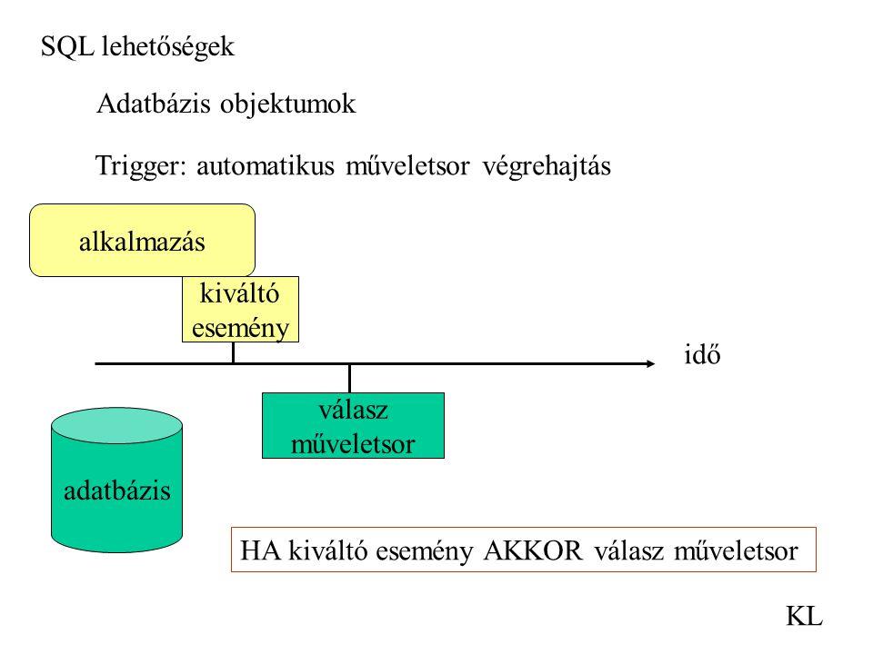 SQL lehetőségek KL Adatbázis objektumok Trigger: automatikus műveletsor végrehajtás idő alkalmazás adatbázis kiváltó esemény válasz műveletsor HA kivá