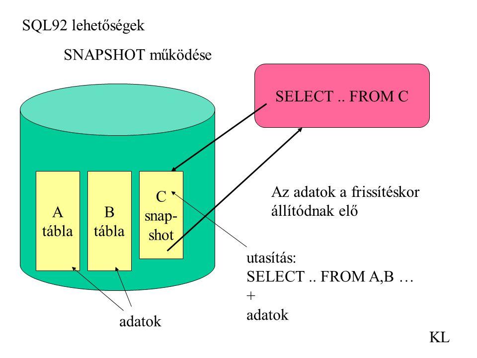 SQL92 lehetőségek KL A tábla B tábla C snap- shot adatok SNAPSHOT működése utasítás: SELECT.. FROM A,B … + adatok SELECT.. FROM C Az adatok a frissíté
