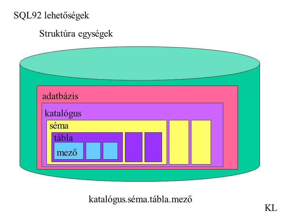 SQL92 lehetőségek KL Struktúra egységek katalógus.séma.tábla.mező mező adatbázis katalógus séma tábla mező