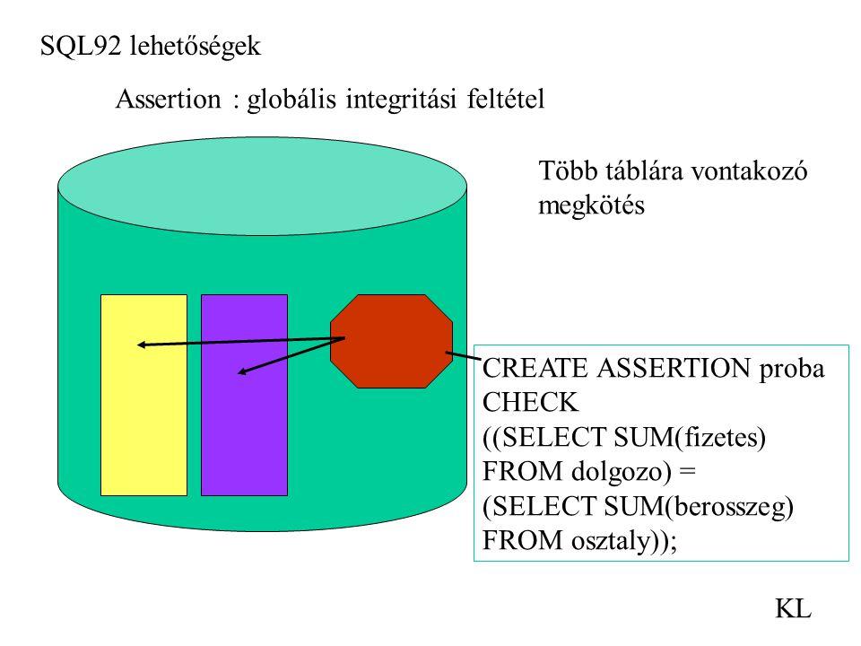 SQL92 lehetőségek KL Assertion : globális integritási feltétel Több táblára vontakozó megkötés CREATE ASSERTION proba CHECK ((SELECT SUM(fizetes) FROM