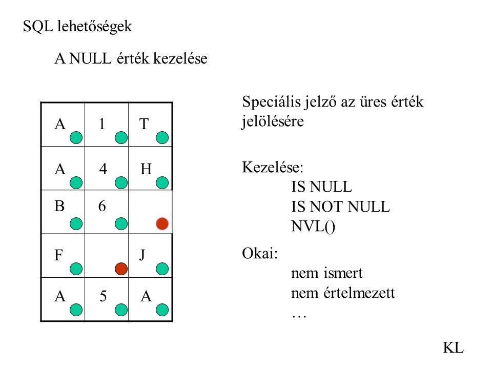 SQL lehetőségek KL A NULL érték kezelése 1AT H4A B6 FJ A5A Speciális jelző az üres érték jelölésére Kezelése: IS NULL IS NOT NULL NVL() Okai: nem isme