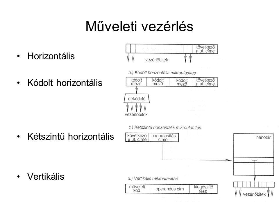 Horizontális Kódolt horizontális Kétszintű horizontális Vertikális