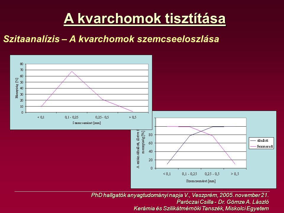 A kvarchomok tisztítása Szitaanalízis – A kvarchomok szemcseeloszlása PhD hallgatók anyagtudományi napja V., Veszprém, 2005. november 21. Paróczai Csi