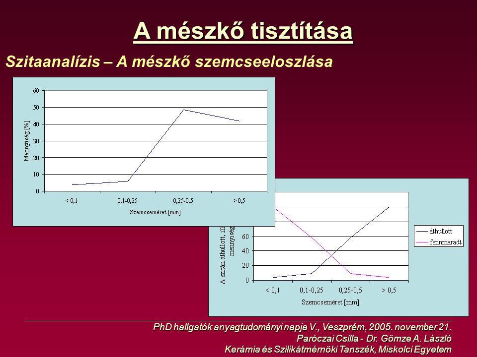 A mészkő tisztítása Szitaanalízis – A mészkő szemcseeloszlása PhD hallgatók anyagtudományi napja V., Veszprém, 2005. november 21. Paróczai Csilla - Dr