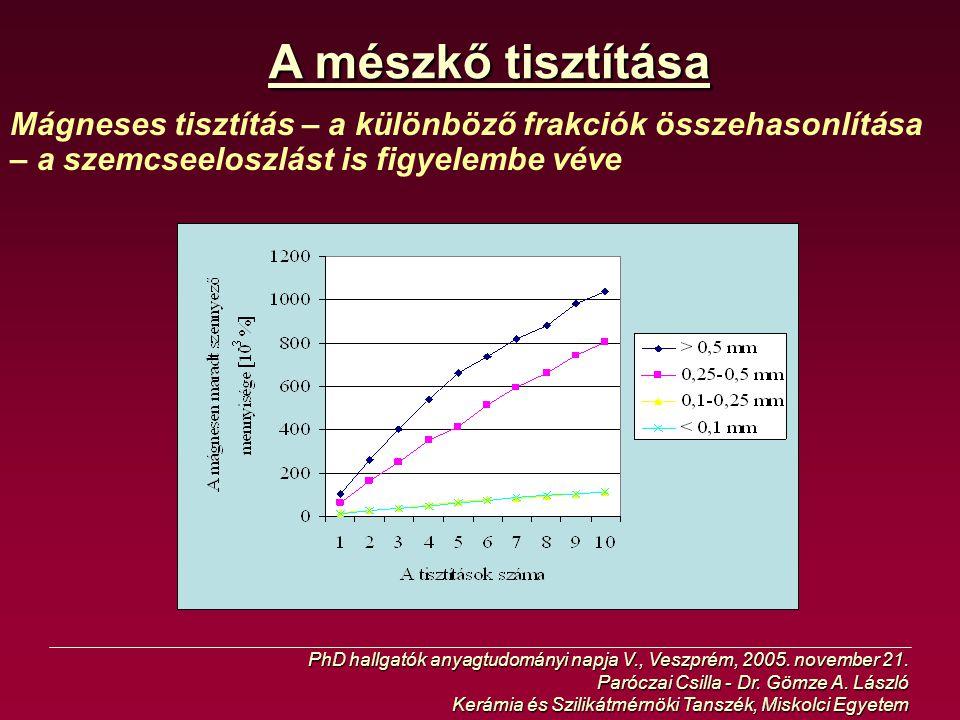 A mészkő tisztítása Mágneses tisztítás – a különböző frakciók összehasonlítása – a szemcseeloszlást is figyelembe véve PhD hallgatók anyagtudományi na