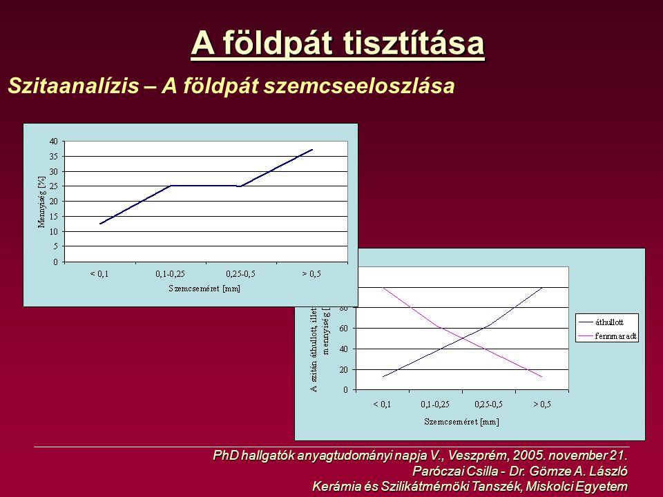A földpát tisztítása Szitaanalízis – A földpát szemcseeloszlása PhD hallgatók anyagtudományi napja V., Veszprém, 2005. november 21. Paróczai Csilla -