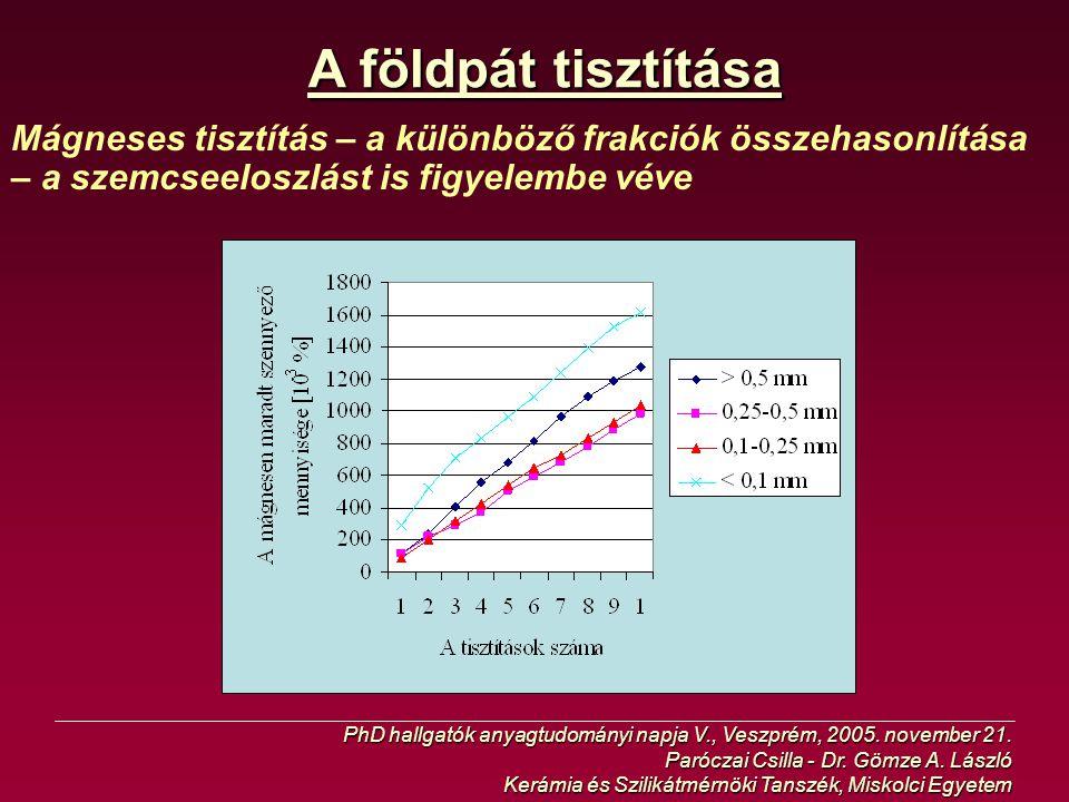 A földpát tisztítása Mágneses tisztítás – a különböző frakciók összehasonlítása – a szemcseeloszlást is figyelembe véve PhD hallgatók anyagtudományi n