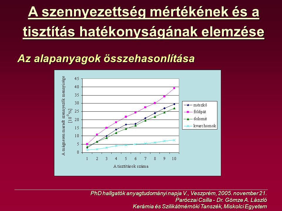 A szennyezettség mértékének és a tisztítás hatékonyságának elemzése Az alapanyagok összehasonlítása PhD hallgatók anyagtudományi napja V., Veszprém, 2