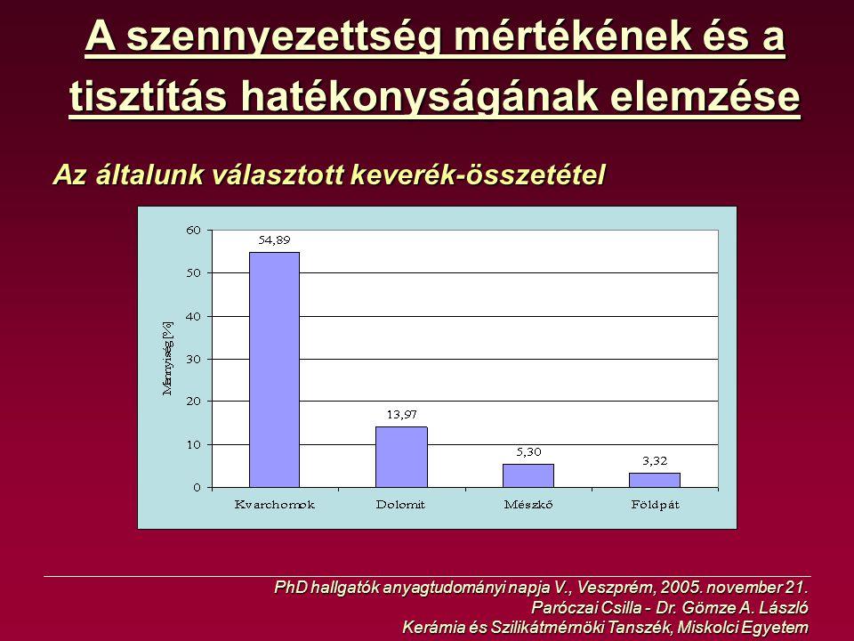 A szennyezettség mértékének és a tisztítás hatékonyságának elemzése Az általunk választott keverék-összetétel PhD hallgatók anyagtudományi napja V., V