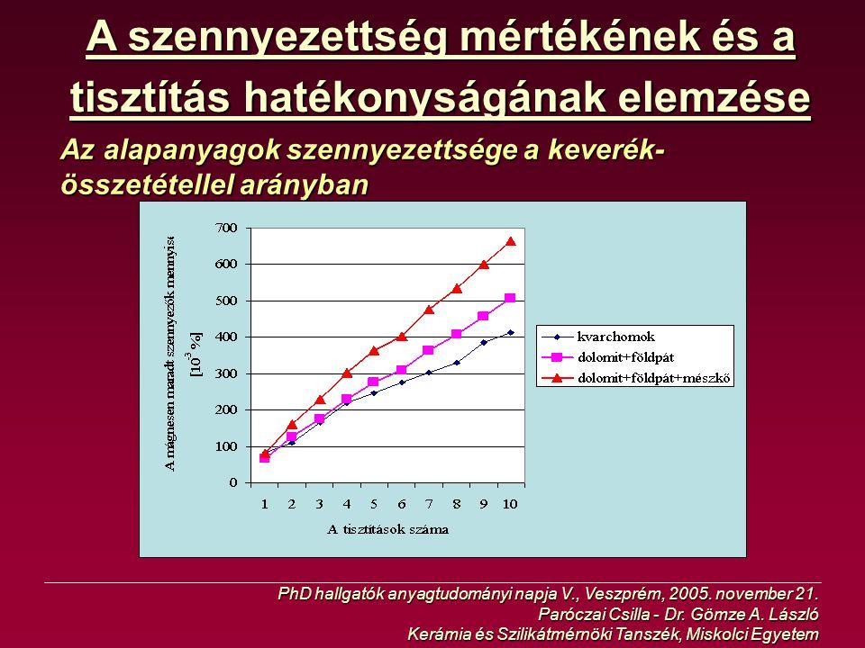 A szennyezettség mértékének és a tisztítás hatékonyságának elemzése Az alapanyagok szennyezettsége a keverék- összetétellel arányban PhD hallgatók any
