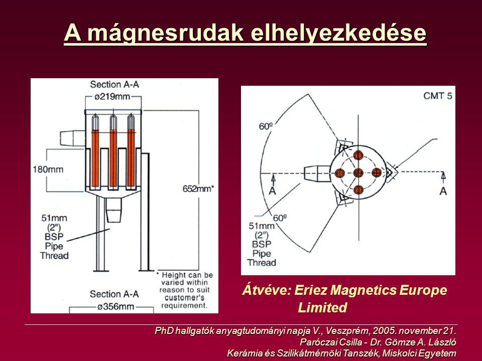 A mágnesrudak elhelyezkedése PhD hallgatók anyagtudományi napja V., Veszprém, 2005. november 21. Paróczai Csilla - Dr. Gömze A. László Kerámia és Szil
