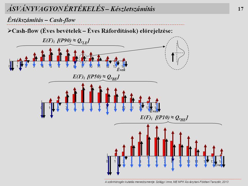 ÁSVÁNYVAGYON ÉRTÉKELÉS – Készletszámítás Értékszámítás – Cash-flow 17 A szénhidrogén kutatás menedzsmentje. Szilágyi Imre, ME MFK Ásványtani-Földtani