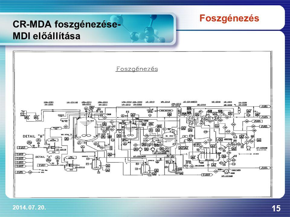 2014. 07. 20. 15 CR-MDA foszgénezése- MDI előállítása Foszgénezés