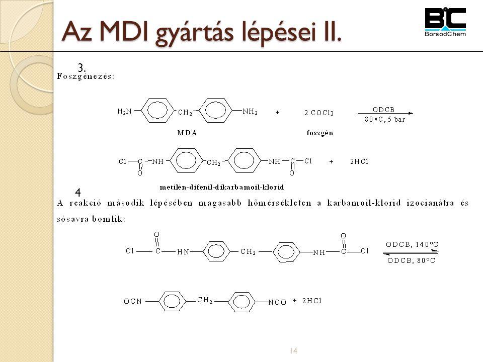 14 Az MDI gyártás lépései II. 4 3.