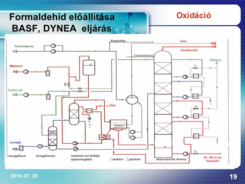 2014. 07. 20. 19 Formaldehid előállítása BASF, DYNEA eljárás Oxidáció