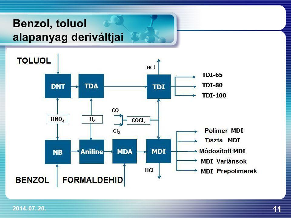 2014. 07. 20. 11 Benzol, toluol alapanyag deriváltjai