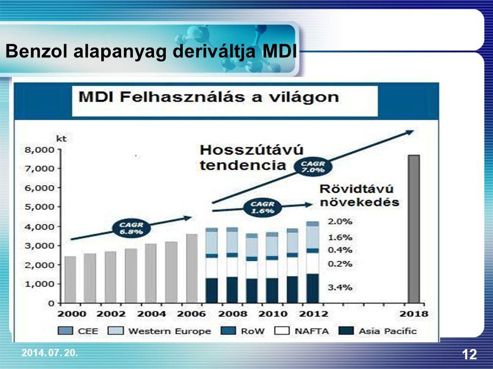 2014. 07. 20. 12 Benzol alapanyag deriváltja MDI
