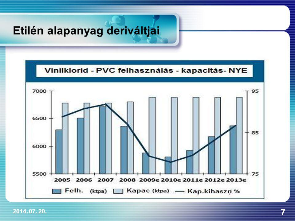 2014. 07. 20. 7 Etilén alapanyag deriváltjai