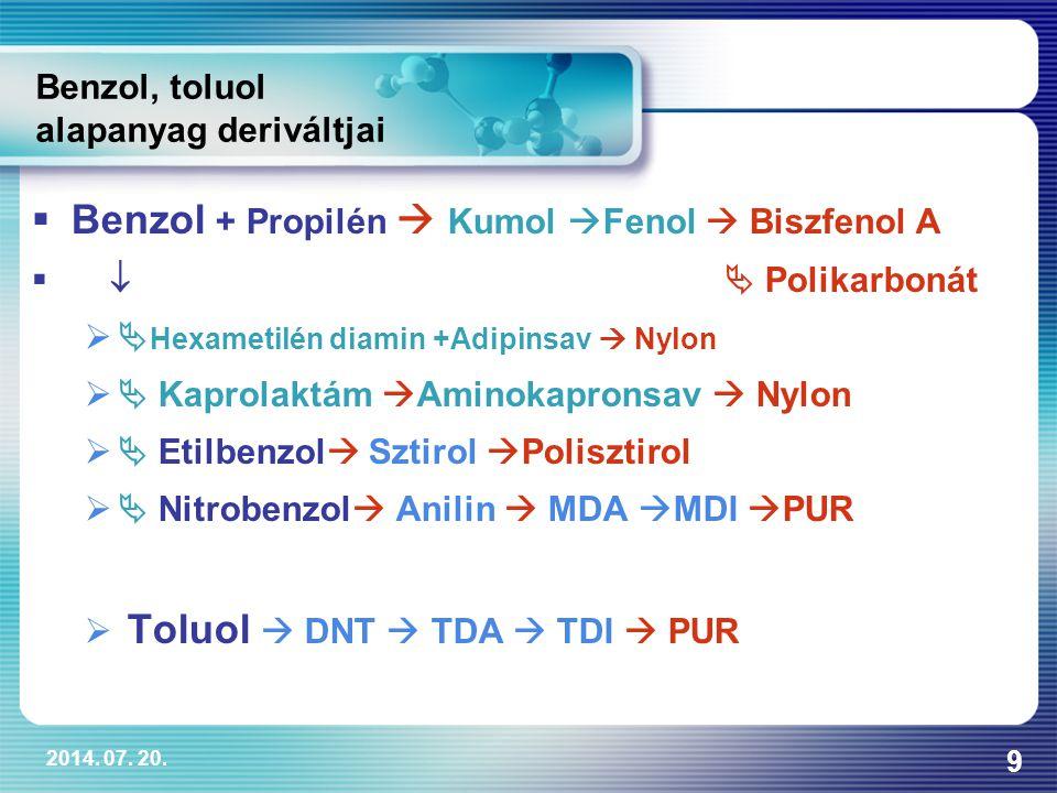 2014. 07. 20. 9 Benzol, toluol alapanyag deriváltjai  Benzol + Propilén  Kumol  Fenol  Biszfenol A    Polikarbonát  Hexametilén diamin +Adipi