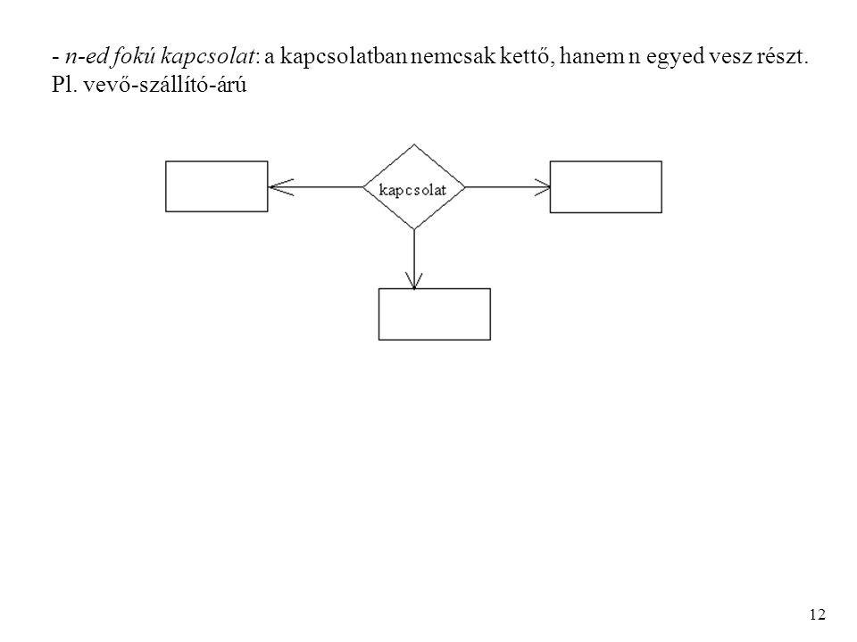 - n-ed fokú kapcsolat: a kapcsolatban nemcsak kettő, hanem n egyed vesz részt. Pl. vevő-szállító-árú 12