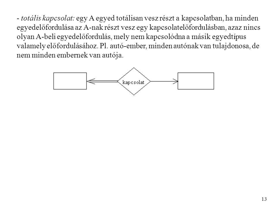 - totális kapcsolat: egy A egyed totálisan vesz részt a kapcsolatban, ha minden egyedelőfordulása az A-nak részt vesz egy kapcsolatelőfordulásban, azaz nincs olyan A-beli egyedelőfordulás, mely nem kapcsolódna a másik egyedtípus valamely előfordulásához.