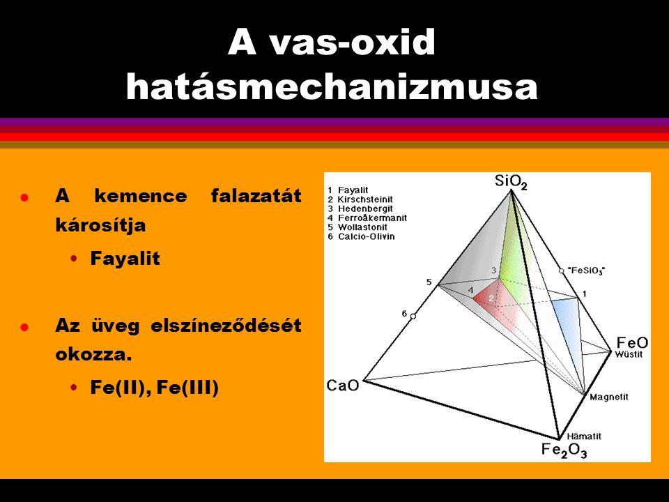A vas-oxid hatásmechanizmusa l A kemence falazatát károsítja Fayalit l Az üveg elszíneződését okozza. Fe(II), Fe(III)