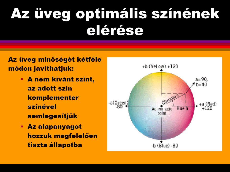 Az üveg optimális színének elérése Az üveg minőségét kétféle módon javíthatjuk: A nem kívánt színt, az adott szín komplementer színével semlegesítjük