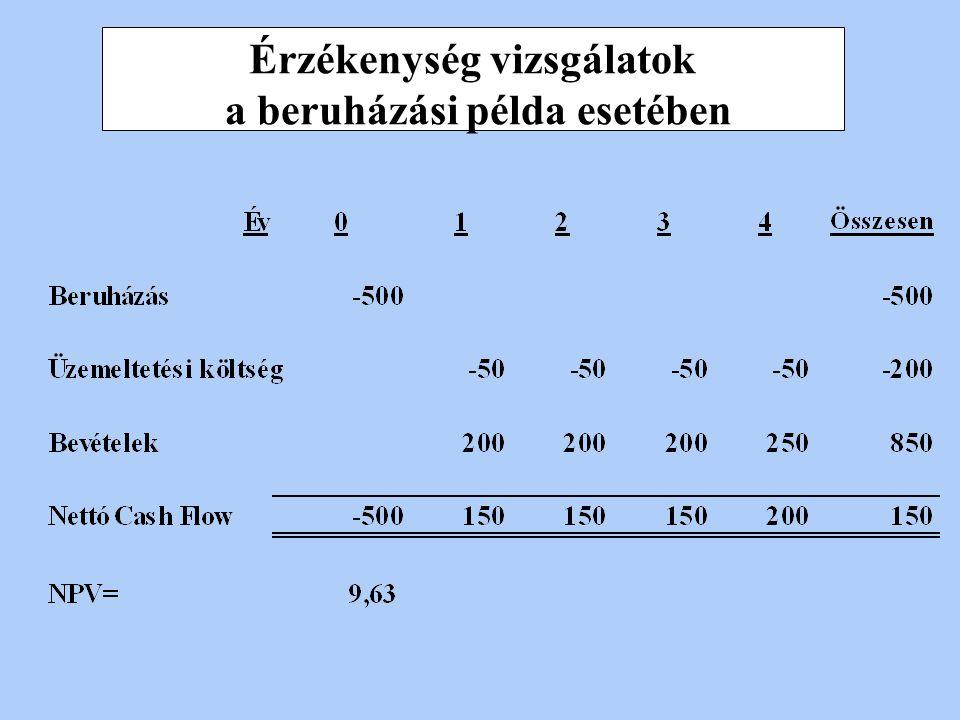 Az IRR arány értéke Ha a belső kamatláb nagyobb, mint a rögzített kamatláb értéke; k rögzített (vagyis IRR > 1), akkor a projekt elfogadható, egyébkén