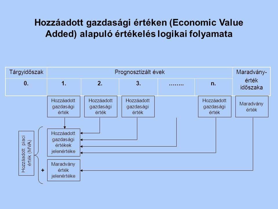 Érzékenységvizsgálatok Összefoglalás Mit jelent ez magánberuházás esetében? közcélú beruházás esetében?
