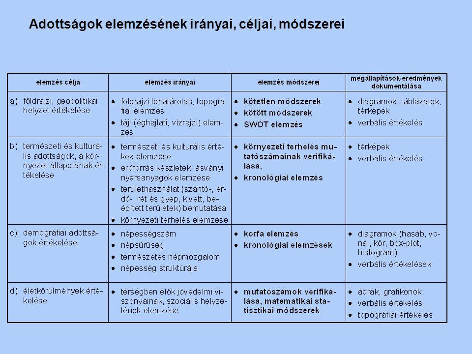 Regionális fejlesztési tervek készítésének logikai folyamata helyzetvizsgálat és elemzés pozícionálás jövőkép megfogalmazása, egyeztetése célrendszer