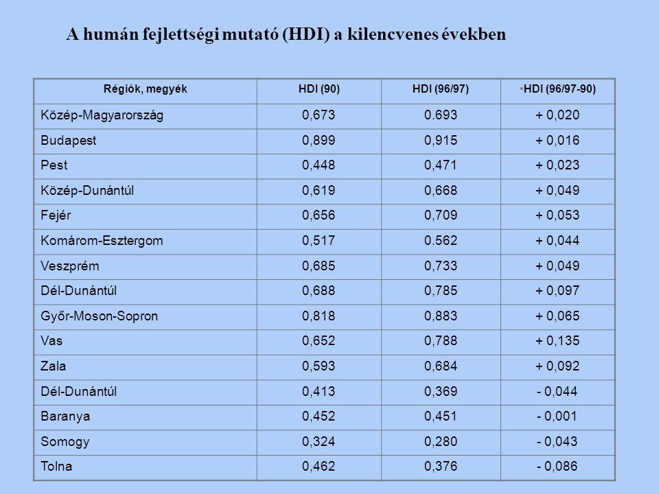Humán fejlettség mutatója