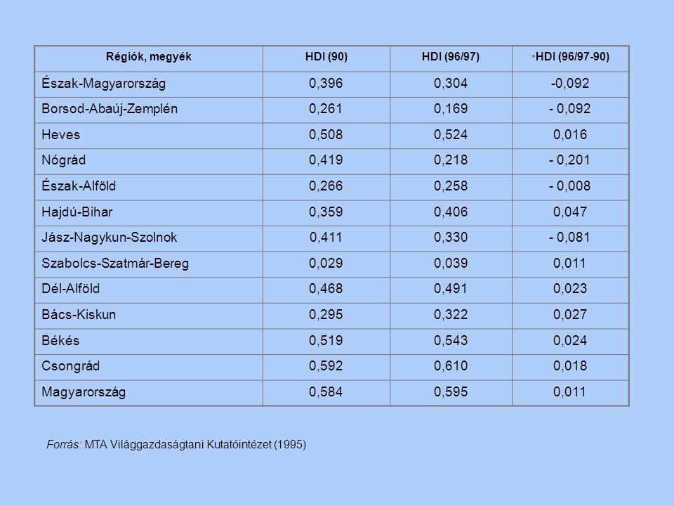 A humán fejlettségi mutató (HDI) a kilencvenes években Régiók, megyékHDI (90)HDI (96/97)HDI (96/97-90) Közép-Magyarország0,6730.693+ 0,020 Budapest0,8
